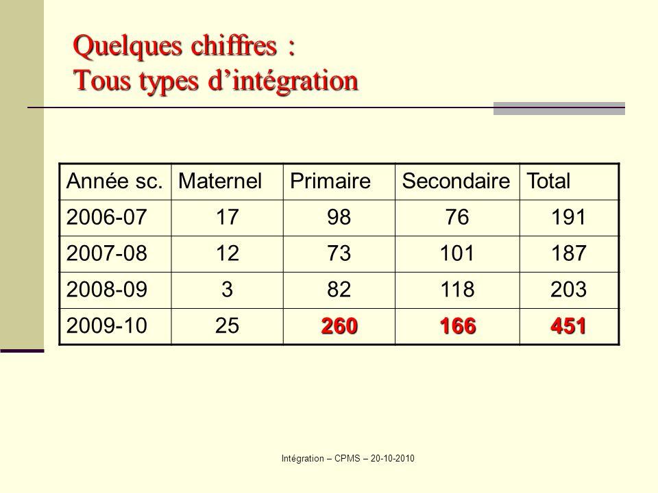 Intégration – CPMS – 20-10-2010 Quelques chiffres : Tous types dintégration Année sc.MaternelPrimaireSecondaireTotal 2006-07179876191 2007-081273101187 2008-09382118203 2009-1025260166451