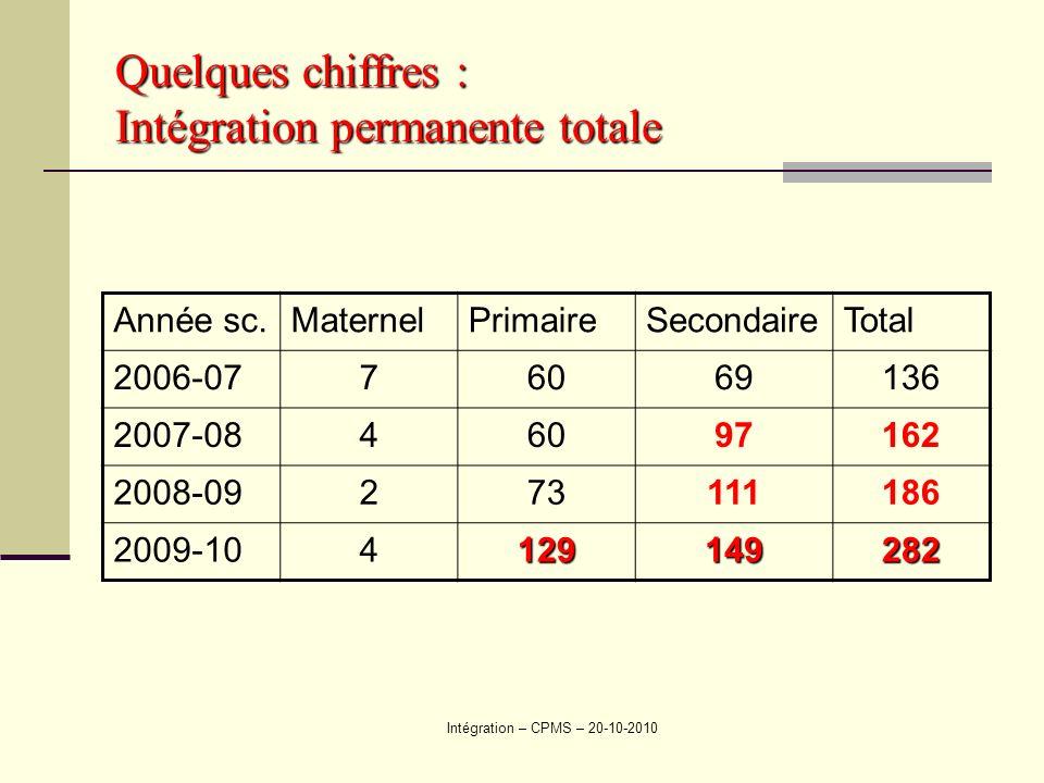 Intégration – CPMS – 20-10-2010 Quelques chiffres : Intégration permanente totale Année sc.MaternelPrimaireSecondaireTotal 2006-0776069136 2007-0846097162 2008-09273111186 2009-104129149282