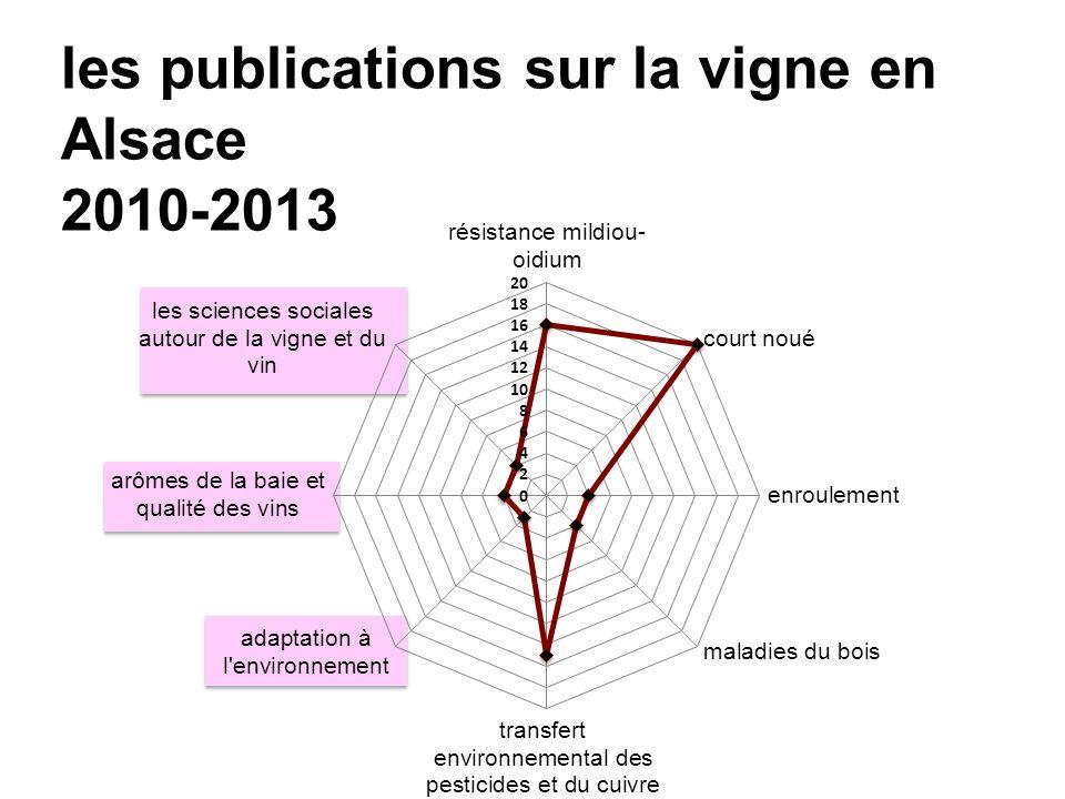 les publications sur la vigne en Alsace 2010-2013