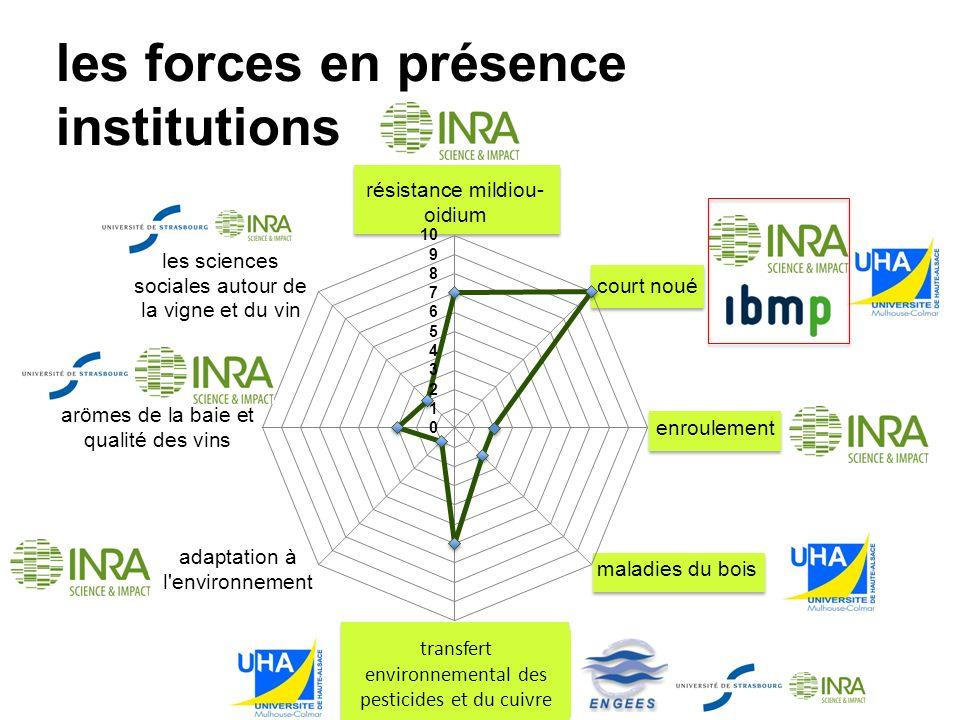 les forces en présence institutions transfert environnemental des pesticides et du cuivre