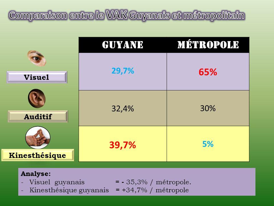 VAK Echantillon Global = 27229,7%32,6%37,7% Garçons = 11729,8%31,1%39,1% Filles = 15529,7%33,2%37,1% Analyse: -Pas de différence significative de distribution du VAK par genre.