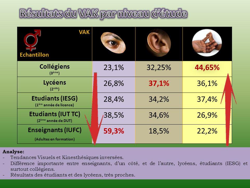 Visuel Guyanemétropole 29,7% 65% 32,4%30% 39,7% 5% Auditif Kinesthésique Analyse: -Visuel guyanais = - 35,3% / métropole. -Kinesthésique guyanais = +3
