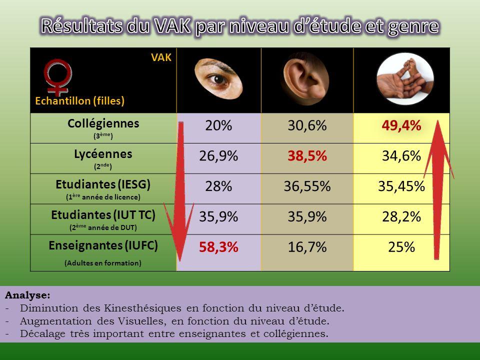 VAK Echantillon (garçons) Collégiens (3 ème ) 27,1%35,5%37,4% Lycéens (2 nde ) 26,7%35,5%37,8% Etudiants (IESG) (1 ère année de licence) 29%30,65%40,35% Etudiants (IUT TC) (2 ème année de DUT) 46,15%30,75%23,1% Enseignants (IUFC) (Adultes en formation) 66,7%33,3%0% Analyse: -Tendance à laugmentation Visuels par rapport au niveau détude.