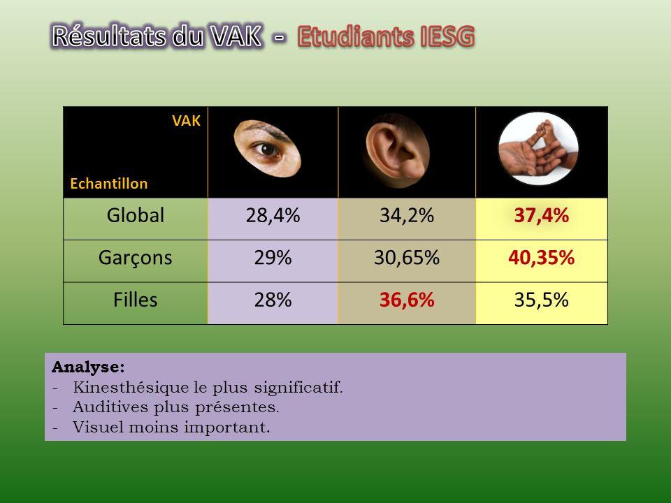 VAK Echantillon Global26,8%37,1%36,1% Garçons26,7%35,5%37,8% Filles26,9%38,5%34,6% Analyse: -Prédominance Auditif et Kinesthésique.