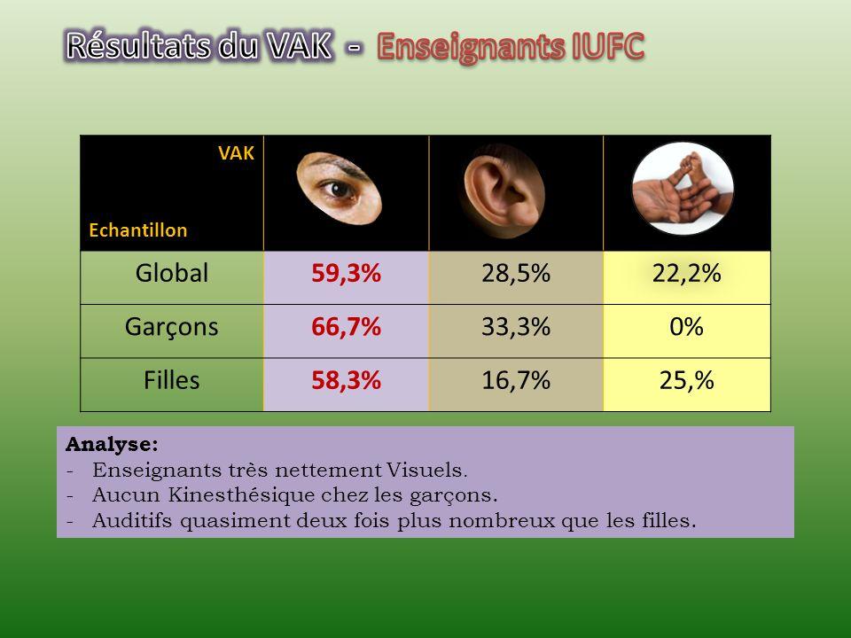 VAK Echantillon Global38,5%34,6%26,9% Garçons46,15%30,75%23,1% Filles35,9% 28,2% Analyse: -Visuel plus présent. -Autant Visuelles quAuditives. -Kinest