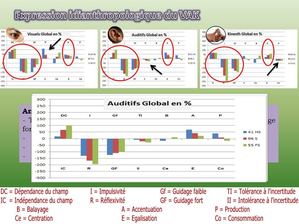 VAK Echantillon Global59,3%28,5%22,2% Garçons66,7%33,3%0% Filles58,3%16,7%25,% Analyse: -Enseignants très nettement Visuels. -Aucun Kinesthésique chez