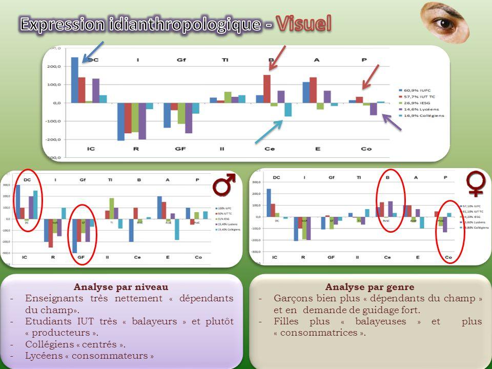 Analyse: - Tous les groupes « dépendants du champ », « réflexifs », « guidage fort » et « accentuateurs ». -Visuels plus « tolérants à lincertitude ».
