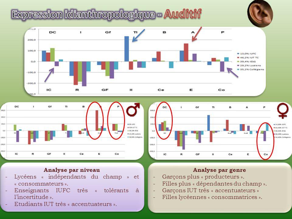 Analyse par niveau -Enseignants très nettement « dépendants du champ». -Etudiants IUT très « balayeurs » et plutôt « producteurs ». -Collégiens « cent