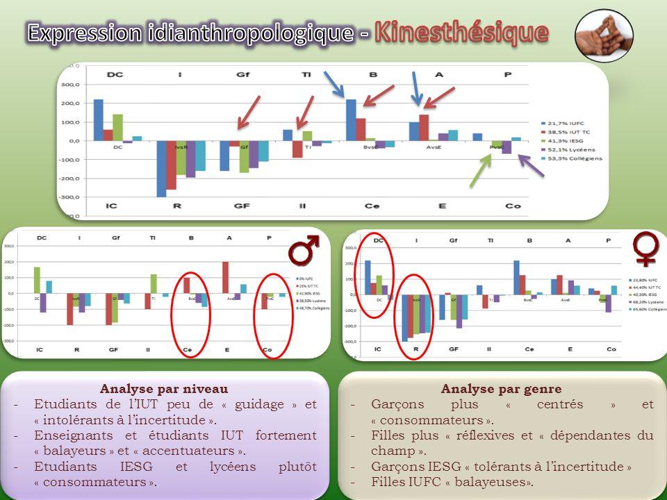 Analyse par niveau -Lycéens « indépendants du champ » et « consommateurs ». -Enseignants IUFC très « tolérants à lincertitude ». -Etudiants IUT très «