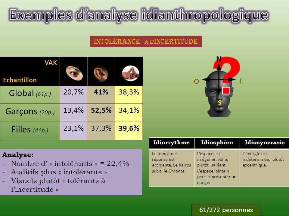 Balayage versus centration balayagecentration 55/272 personnes57/272 personnes IdiorrythmeIdiosphèreIdiosyncrasie Le temps est susceptible dallongement ou de sauts.