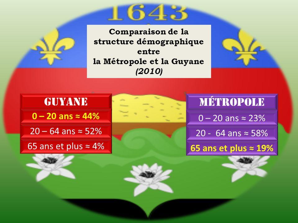 Guyane Comparaison de la structure démographique entre la Métropole et la Guyane (2010) métropole 0 – 20 ans 44% 20 – 64 ans 52% 65 ans et plus 4% 0 – 20 ans 23% 20 - 64 ans 58% 65 ans et plus 19%
