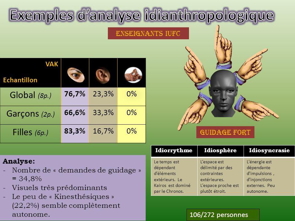 étudiants IUT Dépendance à légard du champ IdiorrythmeIdiosphèreIdiosyncrasie Le temps est polychrone, découpé.