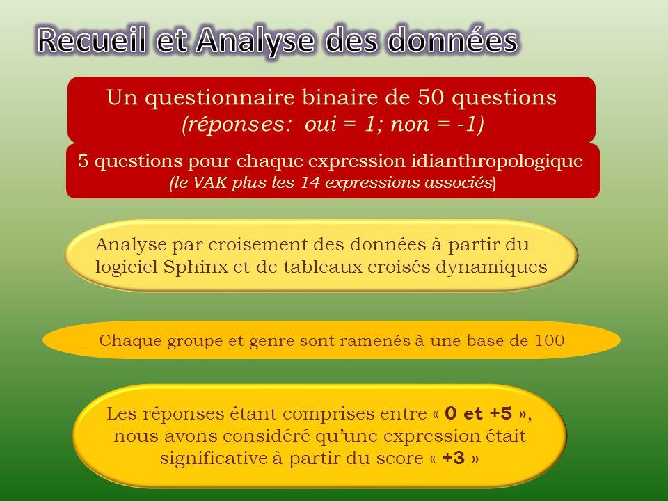5 questions pour chaque expression idianthropologique (le VAK plus les 14 expressions associés ) Un questionnaire binaire de 50 questions (réponses: oui = 1; non = -1) Analyse par croisement des données à partir du logiciel Sphinx et de tableaux croisés dynamiques Les réponses étant comprises entre « 0 et +5 », nous avons considéré quune expression était significative à partir du score « +3 » Chaque groupe et genre sont ramenés à une base de 100
