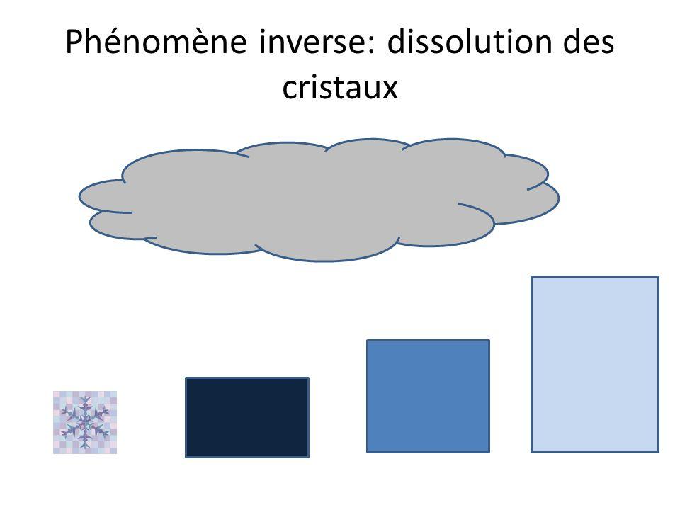 Phénomène inverse: dissolution des cristaux
