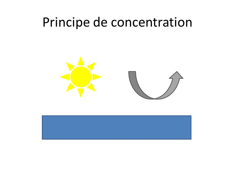 Principe de concentration