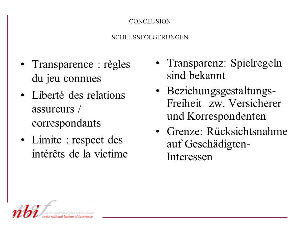 CONCLUSION SCHLUSSFOLGERUNGEN Transparence : règles du jeu connues Liberté des relations assureurs / correspondants Limite : respect des intérêts de l