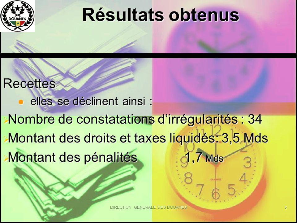 DIRECTION GENERALE DES DOUANES5 Résultats obtenus Résultats obtenus Recettes elles se déclinent ainsi : elles se déclinent ainsi : Nombre de constatat