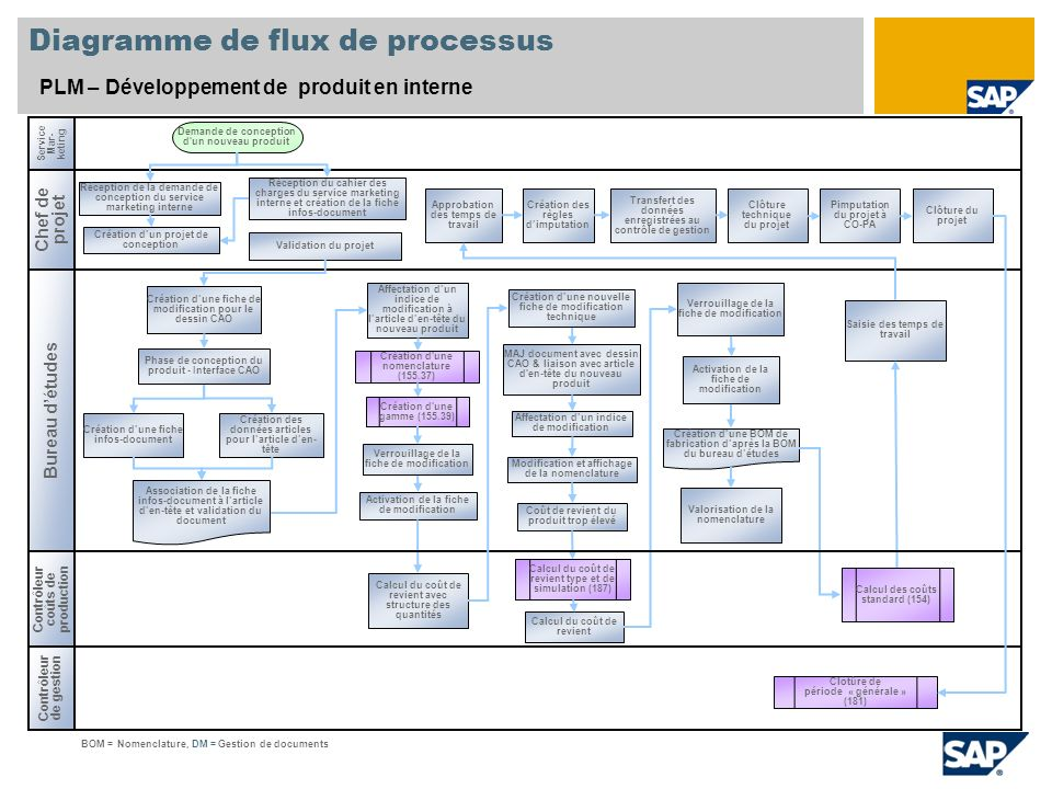 Diagramme de flux de processus PLM – Développement de produit en interne Chef de projet Bureau détudes Contrôleur de gestion Service Mar- keting Créat