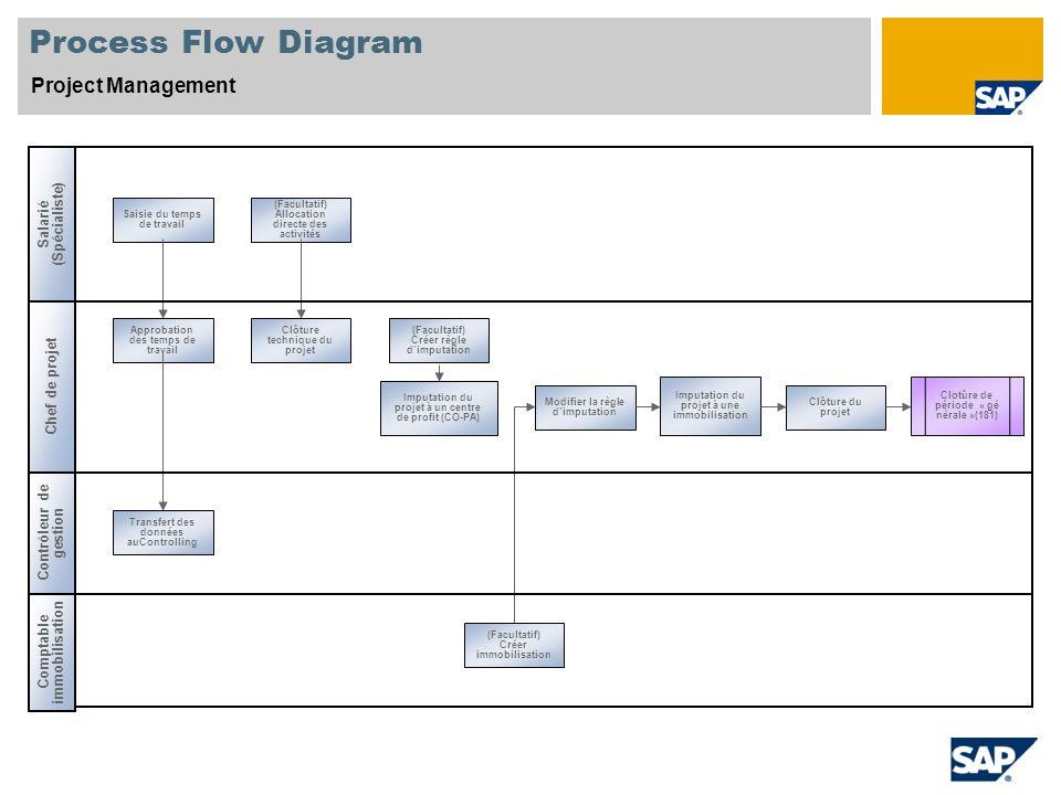Process Flow Diagram Project Management Salarié (Spécialiste) Chef de projet Saisie du temps de travail Approbation des temps de travail (Facultatif)