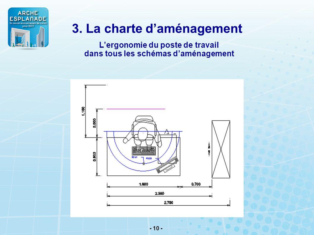 - 10 - Lergonomie du poste de travail dans tous les schémas daménagement 3. La charte daménagement