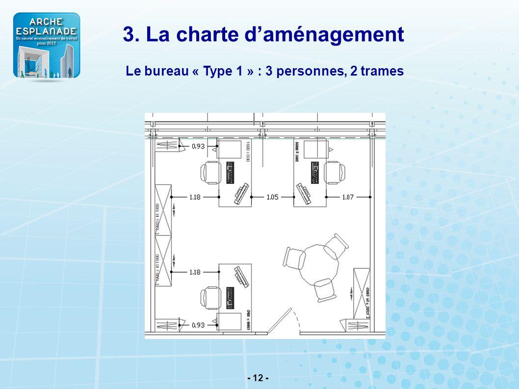 - 12 - Le bureau « Type 1 » : 3 personnes, 2 trames 3. La charte daménagement
