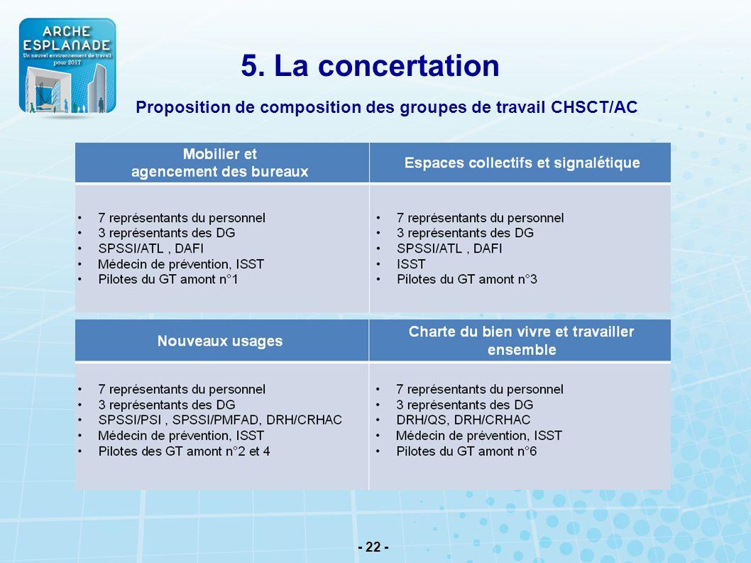 - 22 - 5. La concertation Proposition de composition des groupes de travail CHSCT/AC