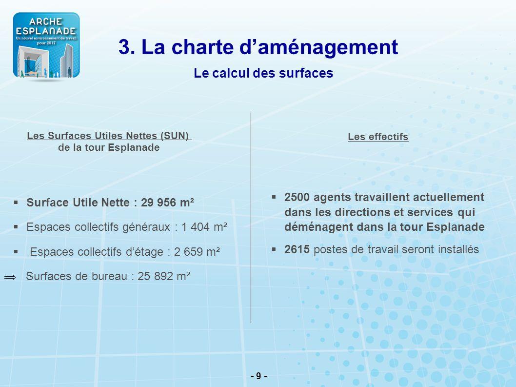 - 9 - Surface Utile Nette : 29 956 m² Espaces collectifs généraux : 1 404 m² Espaces collectifs détage : 2 659 m² Surfaces de bureau : 25 892 m² Les S