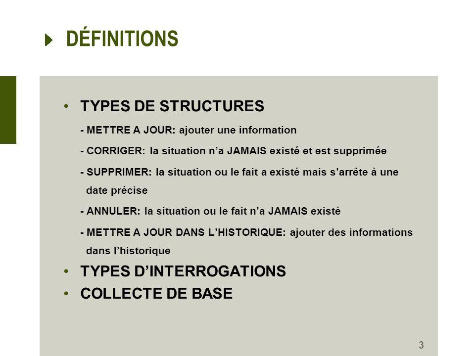 DÉFINITIONS TYPES DE STRUCTURES - METTRE A JOUR: ajouter une information - CORRIGER: la situation na JAMAIS existé et est supprimée - SUPPRIMER: la situation ou le fait a existé mais sarrête à une date précise - ANNULER: la situation ou le fait na JAMAIS existé - METTRE A JOUR DANS LHISTORIQUE: ajouter des informations dans lhistorique TYPES DINTERROGATIONS COLLECTE DE BASE 3