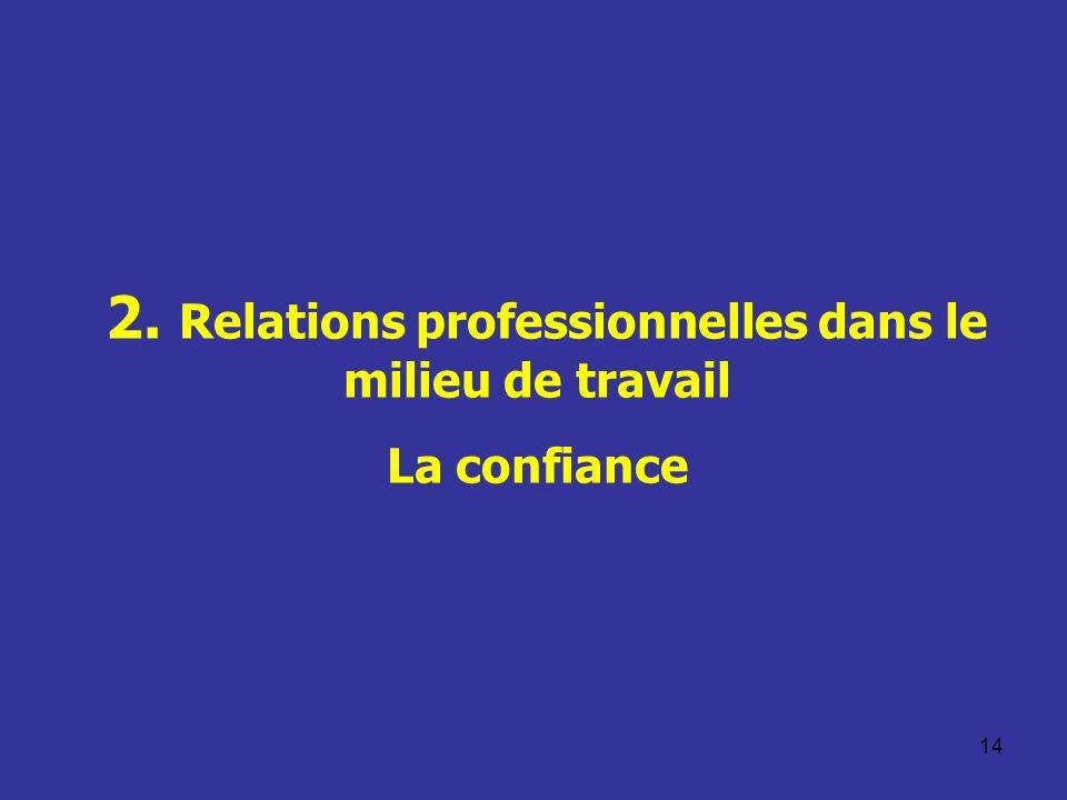 14 2. Relations professionnelles dans le milieu de travail La confiance