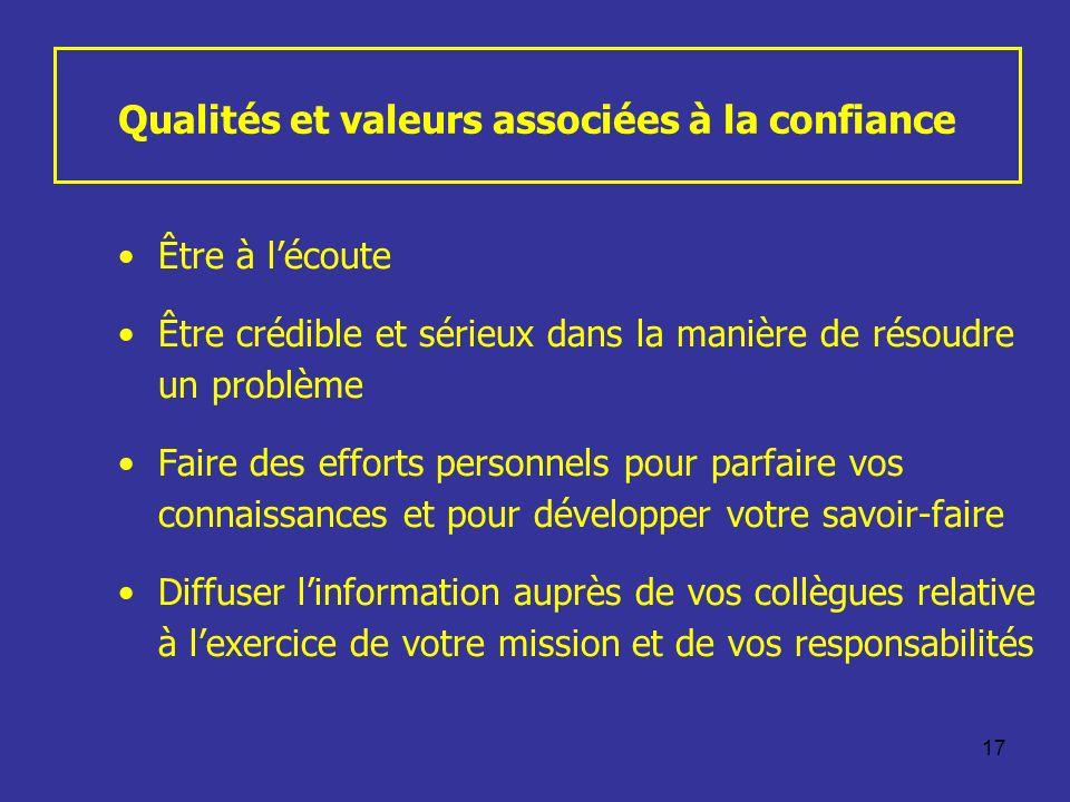 17 Qualités et valeurs associées à la confiance Être à lécoute Être crédible et sérieux dans la manière de résoudre un problème Faire des efforts pers