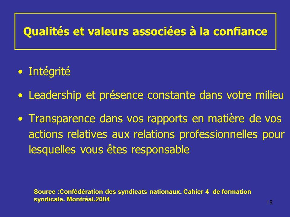 18 Qualités et valeurs associées à la confiance Intégrité Leadership et présence constante dans votre milieu Transparence dans vos rapports en matière