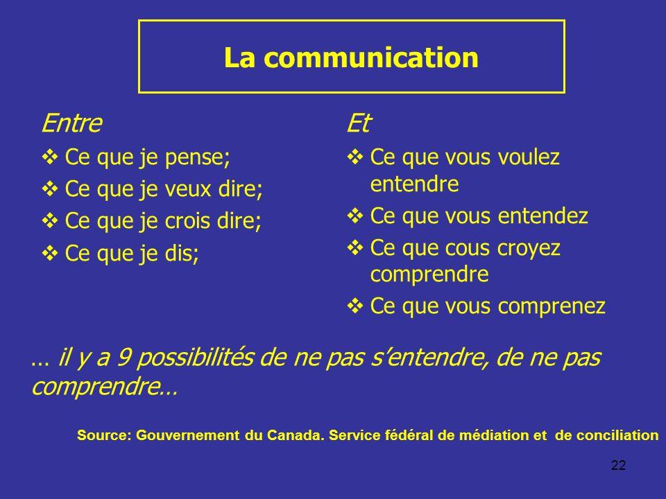 22 La communication Entre Ce que je pense; Ce que je veux dire; Ce que je crois dire; Ce que je dis; Et Ce que vous voulez entendre Ce que vous entend