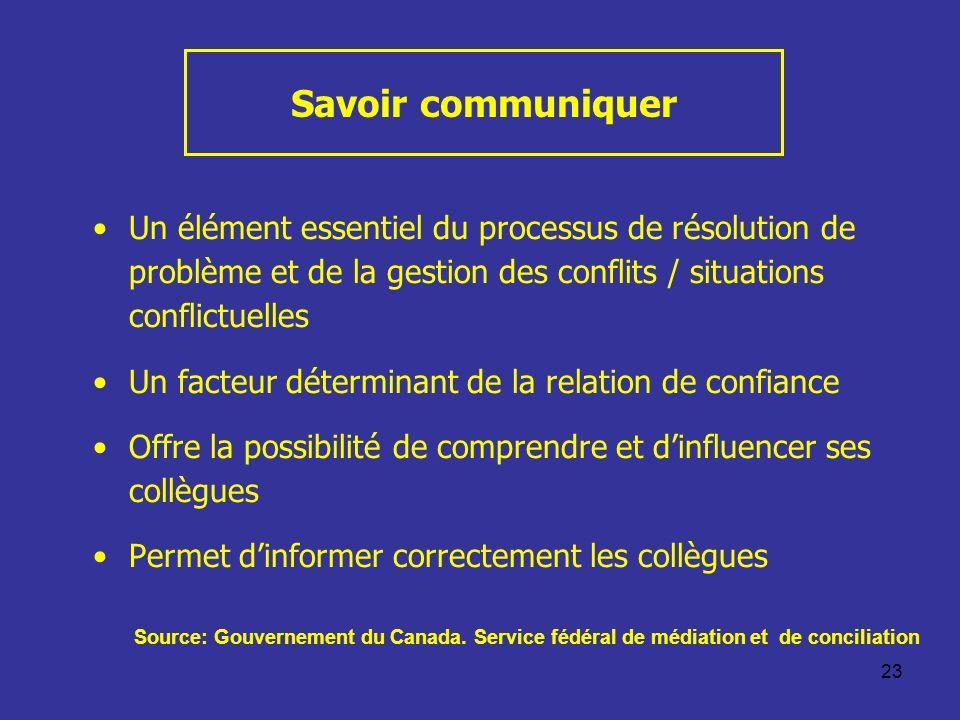 23 Savoir communiquer Un élément essentiel du processus de résolution de problème et de la gestion des conflits / situations conflictuelles Un facteur
