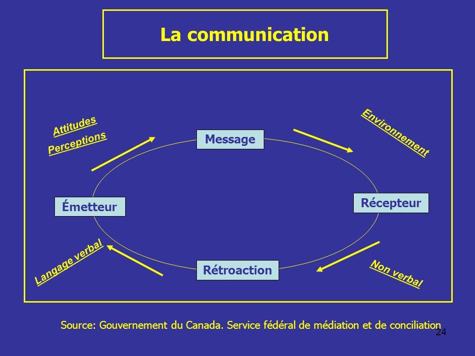24 La communication Rétroaction Message Récepteur Émetteur Environnement Non verbal Langage verbal Attitudes Perceptions Source: Gouvernement du Canad