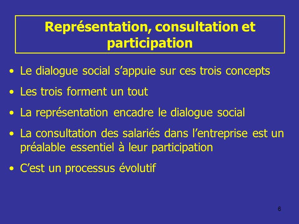 6 Représentation, consultation et participation Le dialogue social sappuie sur ces trois concepts Les trois forment un tout La représentation encadre