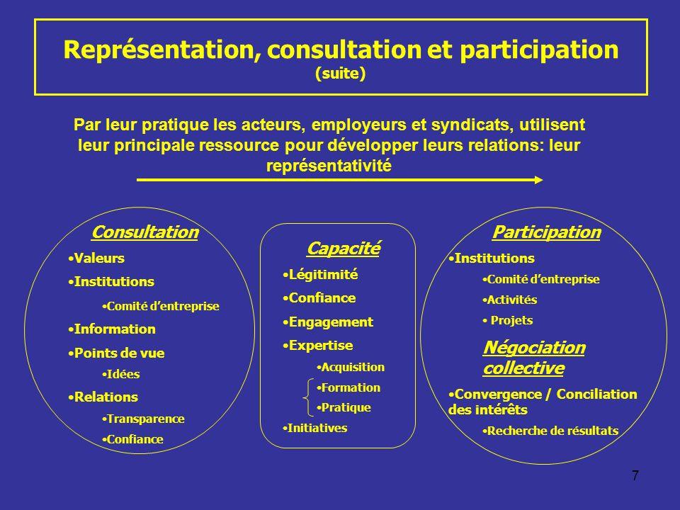 7 Représentation, consultation et participation (suite) Consultation Valeurs Institutions Comité dentreprise Information Points de vue Idées Relations