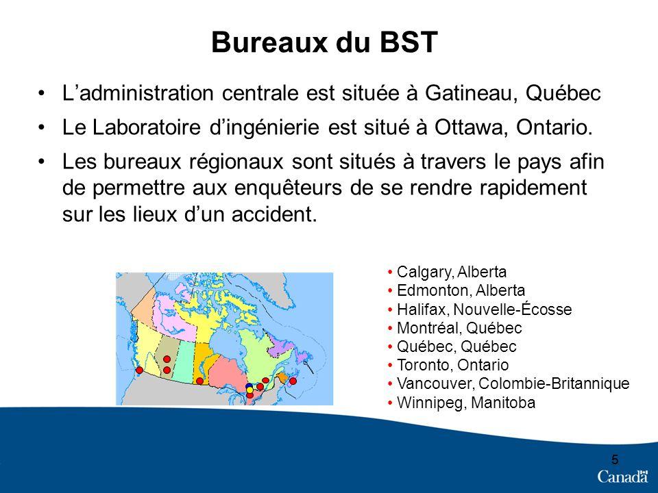 5 Bureaux du BST Ladministration centrale est située à Gatineau, Québec Le Laboratoire dingénierie est situé à Ottawa, Ontario.