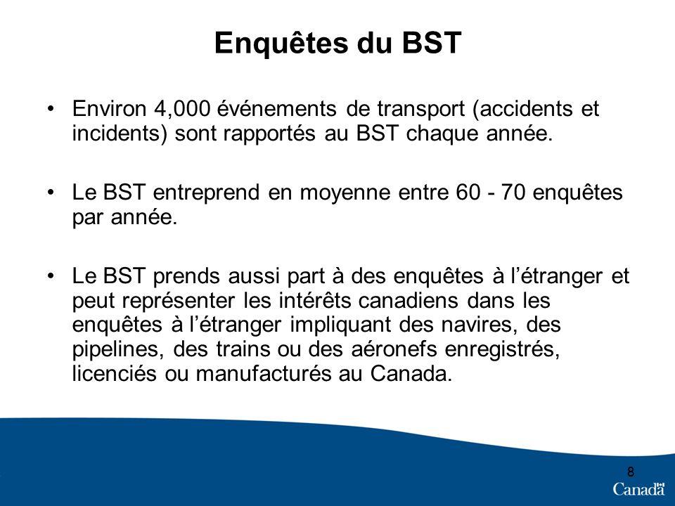 88 Enquêtes du BST Environ 4,000 événements de transport (accidents et incidents) sont rapportés au BST chaque année.