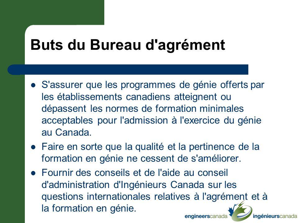 Objectifs de l équipe de visiteurs Constater les faits pour le compte du Bureau d agrément.