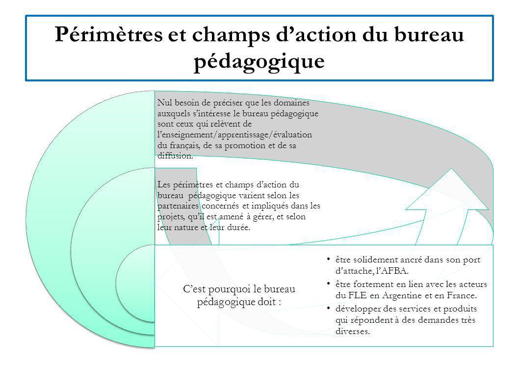 Bureau pédagogique & SCAC / IFA / IF Dimension nationale BP-DGAF - SCAC / IFA Dimension nationale / DGAF Dimension AFBA Produits / services vendus Prestation de services / opérateur crédits délégués Actions partagées : en lien avec les Groupes Régionaux de Réflexion (GRR) -Formation locales de profs (experts locaux ou français) - Programme de bourses détudes en France Actions partagées : -mise en place de la formation de tuteurs PRO-FLE -Projets dans le cadre des fonds TICE Action partagée : concours francophonie ARFITEC : Coordination et gestion de la mise en place de la formation des boursiers de ce programme