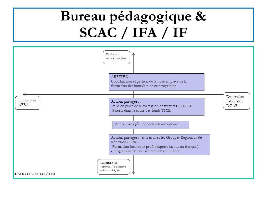 Bureau pédagogique & Coopération militaire / SSI Dimension nationale BP-DGAF – Coop.