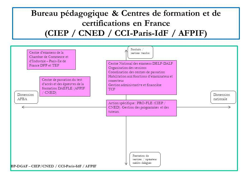 Bureau pédagogique & Centres de formation et de certifications en France (CIEP / CNED / CCI-Paris-IdF / AFPIF) Dimension nationale BP-DGAF – CIEP/CNED