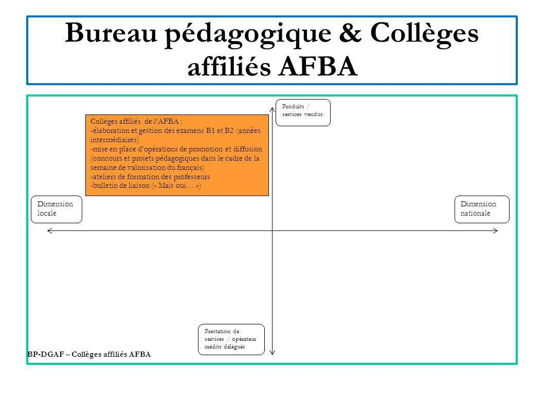 Bureau pédagogique & Collèges affiliés AFBA Dimension nationale BP-DGAF – Collèges affiliés AFBA Dimension nationale Dimension locale Produits / servi