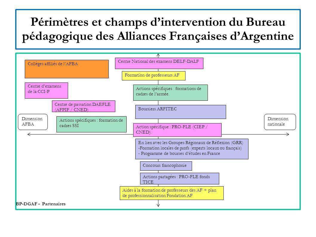 Rôle(s) du Bureau pédagogique de la Délégation générale de lAlliance Française en Argentine Il est lopérateur privilégié de plusieurs partenaires institutionnels : CIEP, CNED, SCAC, CCI Il est chargé de la coordination de certains programmes.