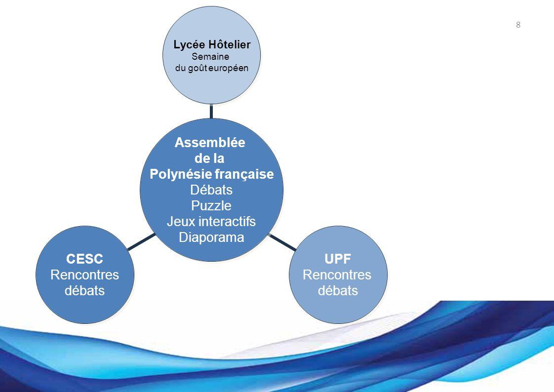 Bureau des Affaires européennes 8 Assemblée de la Polynésie française Débats Puzzle Jeux interactifs Diaporama Lycée Hôtelier Semaine du goût européen UPF Rencontres débats CESC Rencontres débats