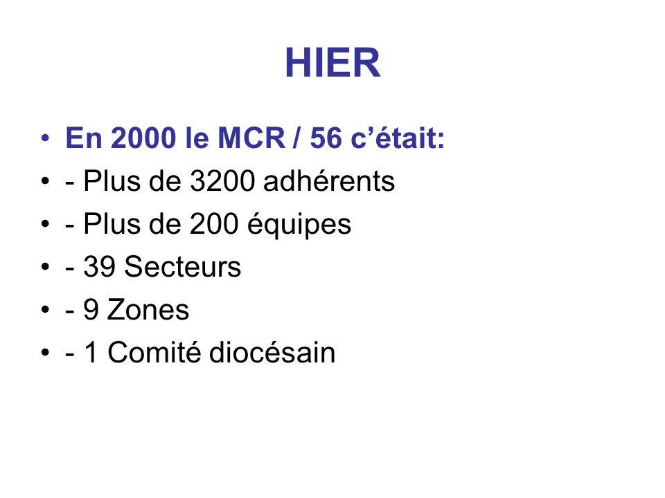 HIER En 2000 le MCR / 56 cétait: - Plus de 3200 adhérents - Plus de 200 équipes - 39 Secteurs - 9 Zones - 1 Comité diocésain