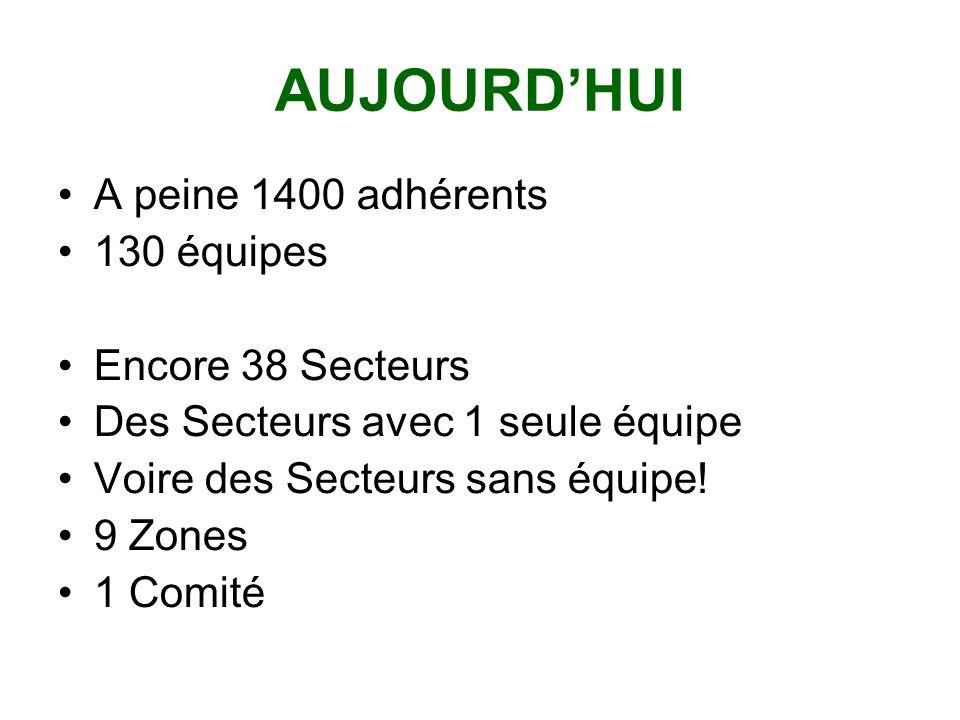 AUJOURDHUI A peine 1400 adhérents 130 équipes Encore 38 Secteurs Des Secteurs avec 1 seule équipe Voire des Secteurs sans équipe.