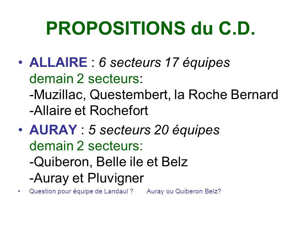 Suite HENNEBONT: 4 secteurs 12 équipes demain: 1 seul Secteur Pont Scorff, Plouay, Hennebont, Port-Louis LOCMINE: 4 secteurs 15 équipes demain: 1 seul secteur Locminé, St Jean Brévelay, ---- Grandchamp rattaché à Vannes Question pour Baud ==Pontivy?