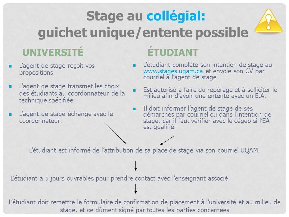 Stage au collégial: guichet unique/entente possible Lagent de stage reçoit vos propositions Lagent de stage transmet les choix des étudiants au coordo