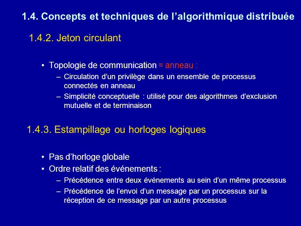 1.4. Concepts et techniques de lalgorithmique distribuée 1.4.2. Jeton circulant Topologie de communication = anneau : –Circulation dun privilège dans